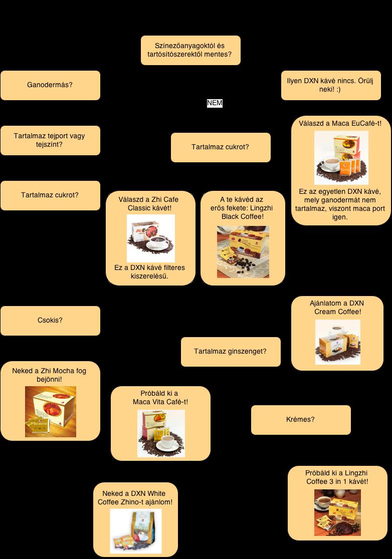 ganoderma egészséges kávé